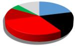 Ergebnisse Landtagswahl Mecklenburg-Vorpommern 2016