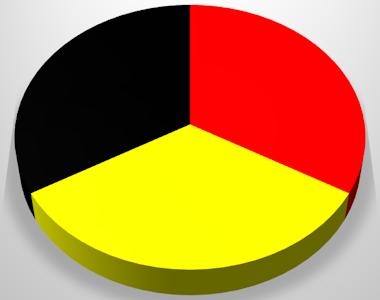 Torte Deutschland Wahl Diagramm Tortendiagramm