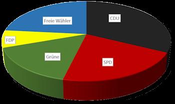 boeblingen-gemeinderat-2014