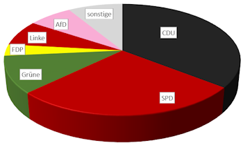 Europawahl 2014 Europa-Wahl Europa Wahl