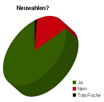 neuwahlen2010umfrage